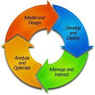 BPM Life Cycle
