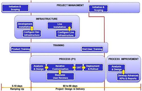 project delivery approach
