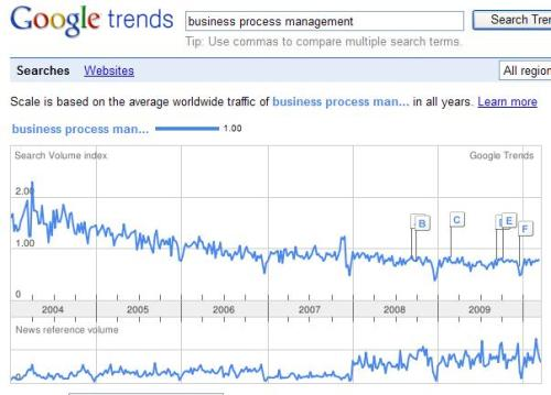 trends business process management