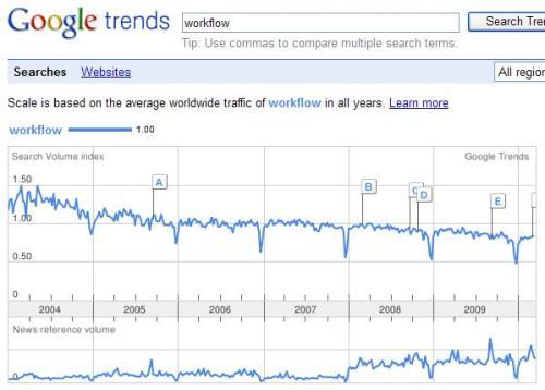 trends workflow