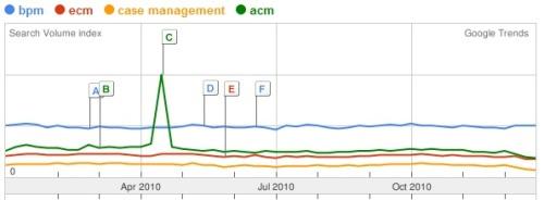 BPM ECM Case Management ACM