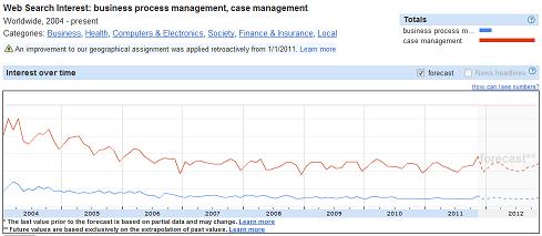 Business Process Management vs Case Management