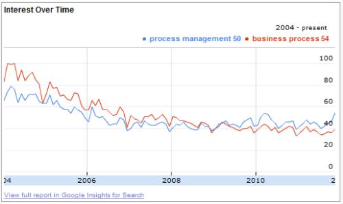 Process Management vs Business Process