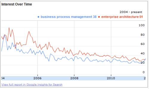 Business Process Management vs Enterprise Architecture