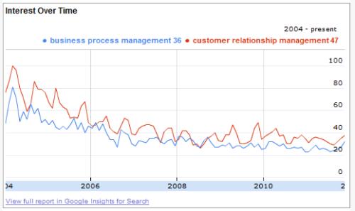 Business Process Management vs Customer Relationship Management